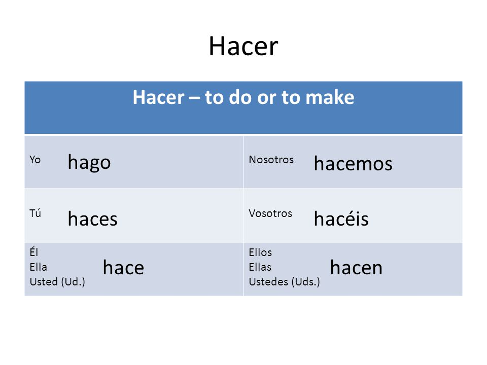 Hacer Hacer – to do or to make hago hacemos haces hacéis hace hacen Yo