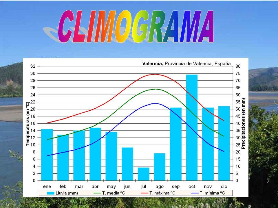 CLIMOGRAMA