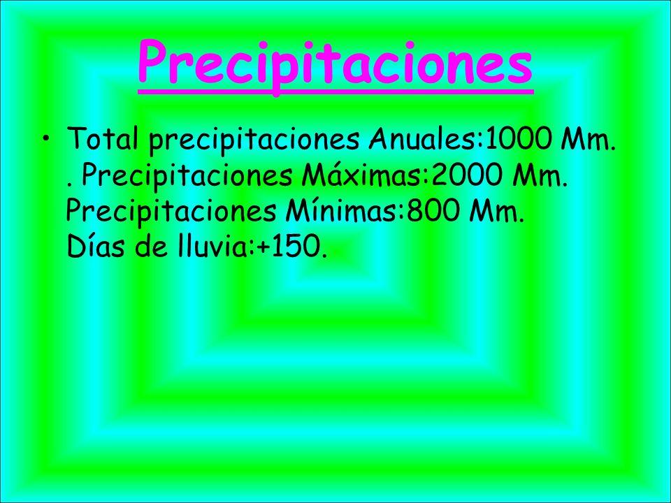 Precipitaciones Total precipitaciones Anuales:1000 Mm.