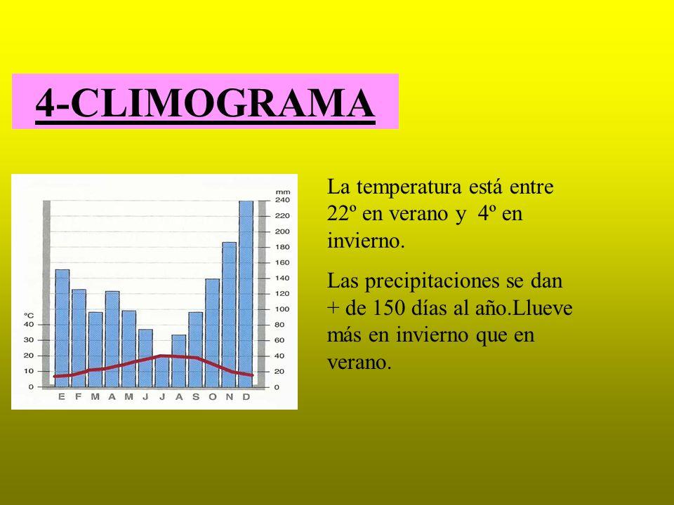 4-CLIMOGRAMA La temperatura está entre 22º en verano y 4º en invierno.