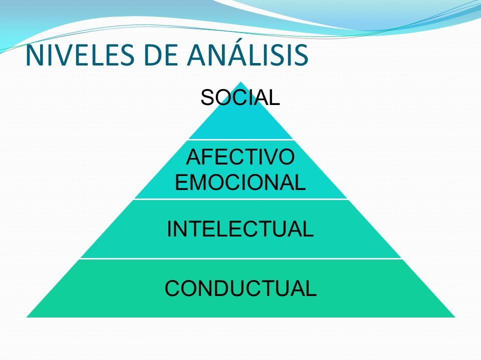NIVELES DE ANÁLISIS SOCIAL AFECTIVO EMOCIONAL INTELECTUAL CONDUCTUAL