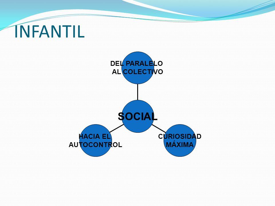 INFANTIL SOCIAL HACIA EL AUTOCONTROL CURIOSIDAD MÁXIMA DEL PARALELO