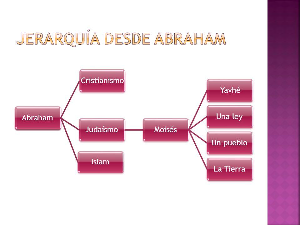 Jerarquía desde Abraham