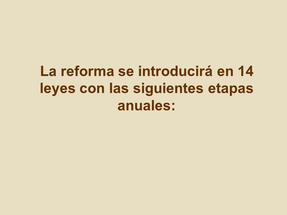 La reforma se introducirá en 14 leyes con las siguientes etapas anuales: