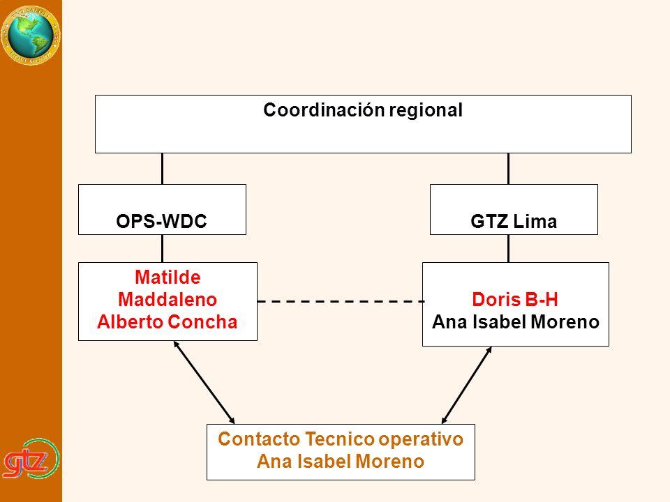 Contacto Tecnico operativo Coordinación regional