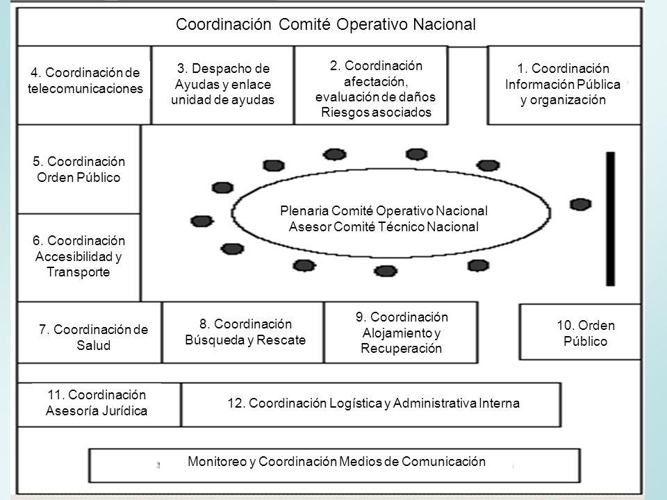 Coordinación Comité Operativo Nacional