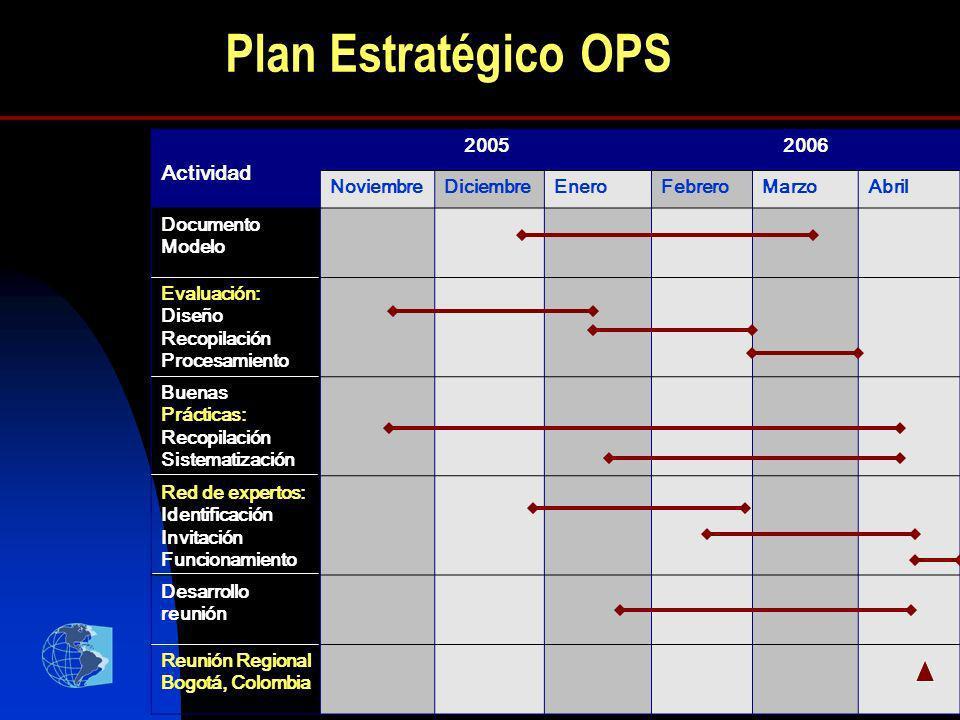 Plan Estratégico OPS Actividad 2005 2006 Noviembre Diciembre Enero