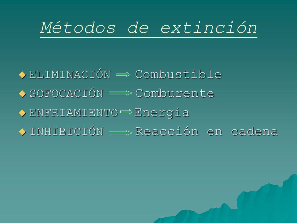 Métodos de extinción ELIMINACIÓN Combustible SOFOCACIÓN Comburente