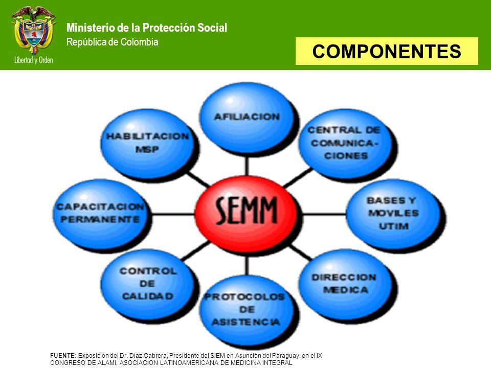 COMPONENTES Ministerio de la Protección Social República de Colombia