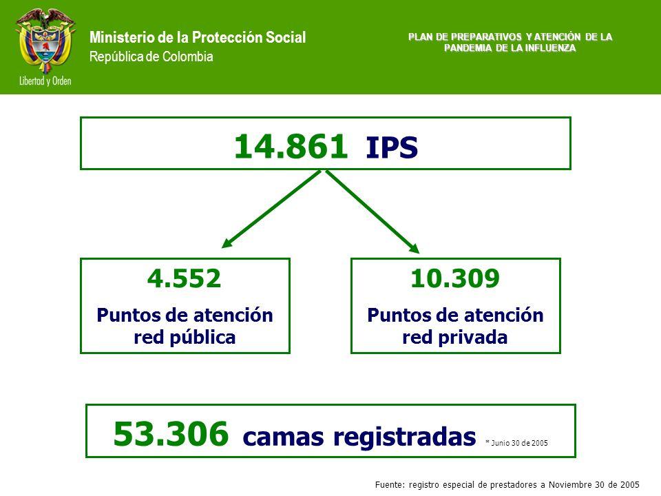 53.306 camas registradas * Junio 30 de 2005