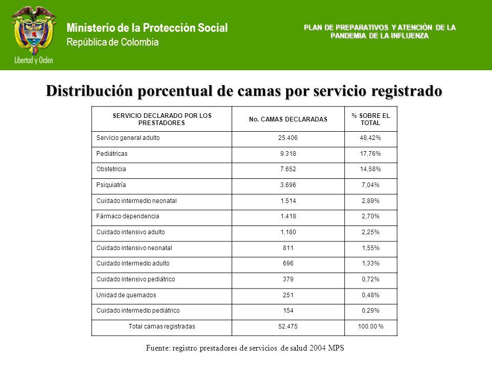 Distribución porcentual de camas por servicio registrado