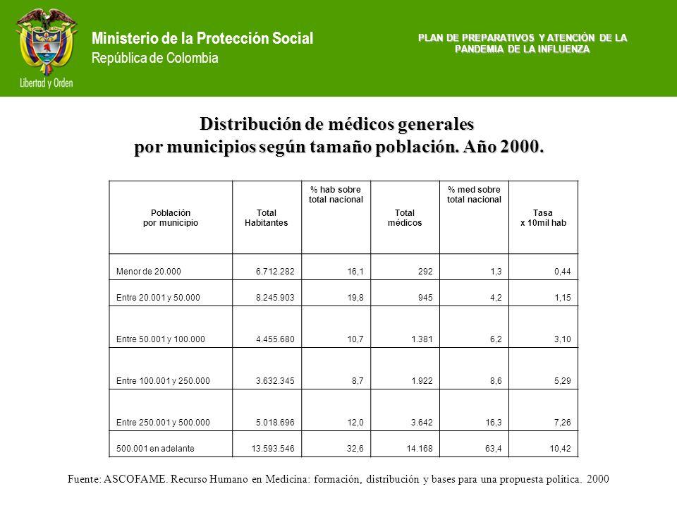 Distribución de médicos generales