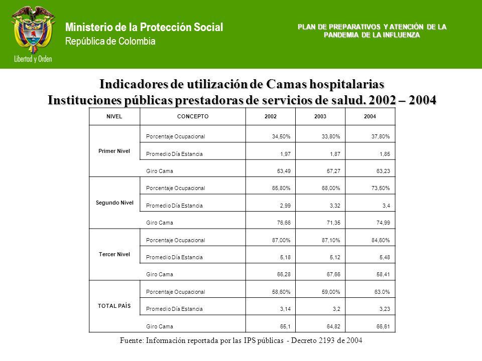 Indicadores de utilización de Camas hospitalarias
