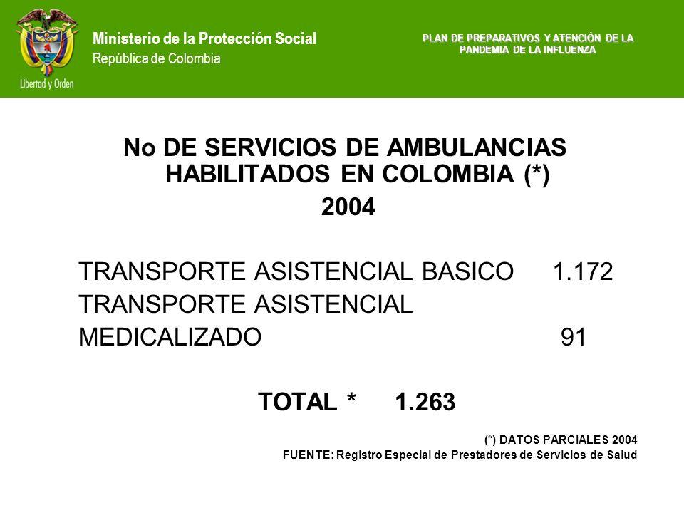 No DE SERVICIOS DE AMBULANCIAS HABILITADOS EN COLOMBIA (*)