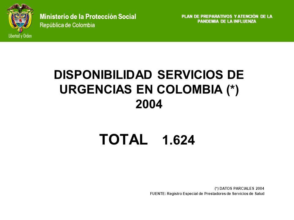 TOTAL 1.624 DISPONIBILIDAD SERVICIOS DE URGENCIAS EN COLOMBIA (*) 2004