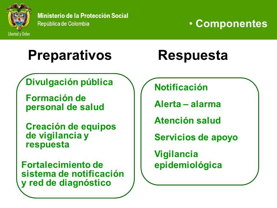 Preparativos Respuesta Componentes Divulgación pública Notificación