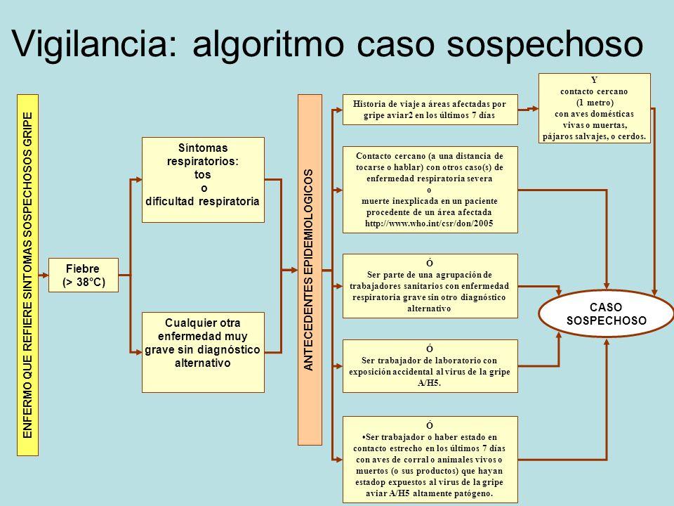 Vigilancia: algoritmo caso sospechoso