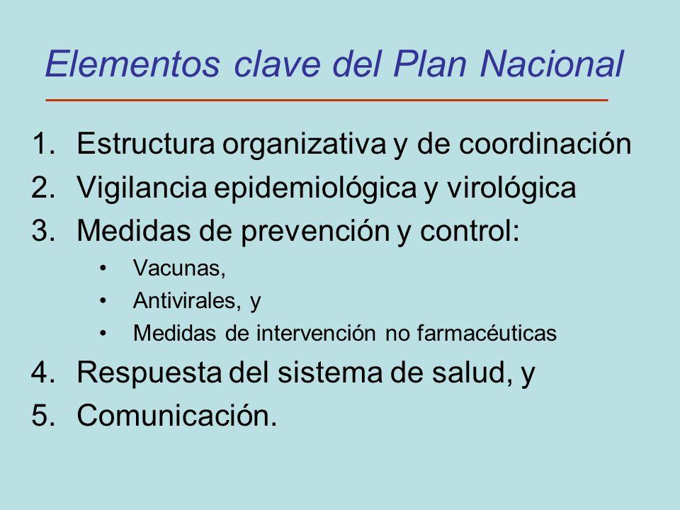 Elementos clave del Plan Nacional