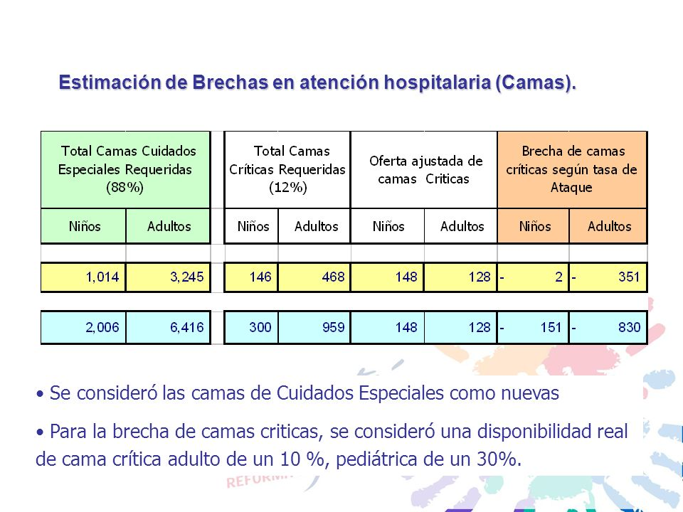 Estimación de Brechas en atención hospitalaria (Camas).