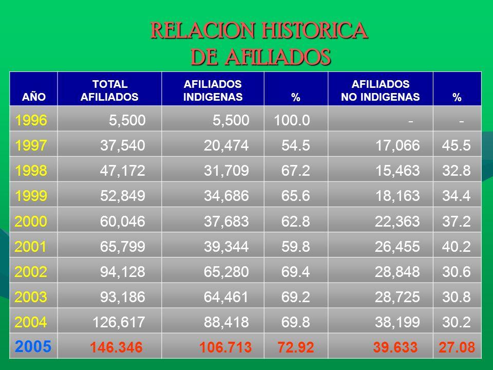 RELACION HISTORICA DE AFILIADOS