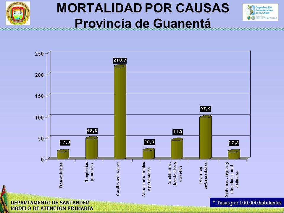 MORTALIDAD POR CAUSAS Provincia de Guanentá