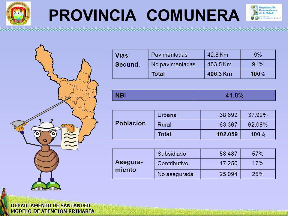 PROVINCIA COMUNERA Vías Secund. NBI 41.8% Población Asegura-miento