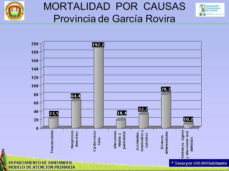 MORTALIDAD POR CAUSAS Provincia de García Rovira