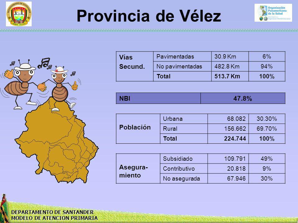 Provincia de Vélez Vías Secund. NBI 47.8% Población Asegura-miento