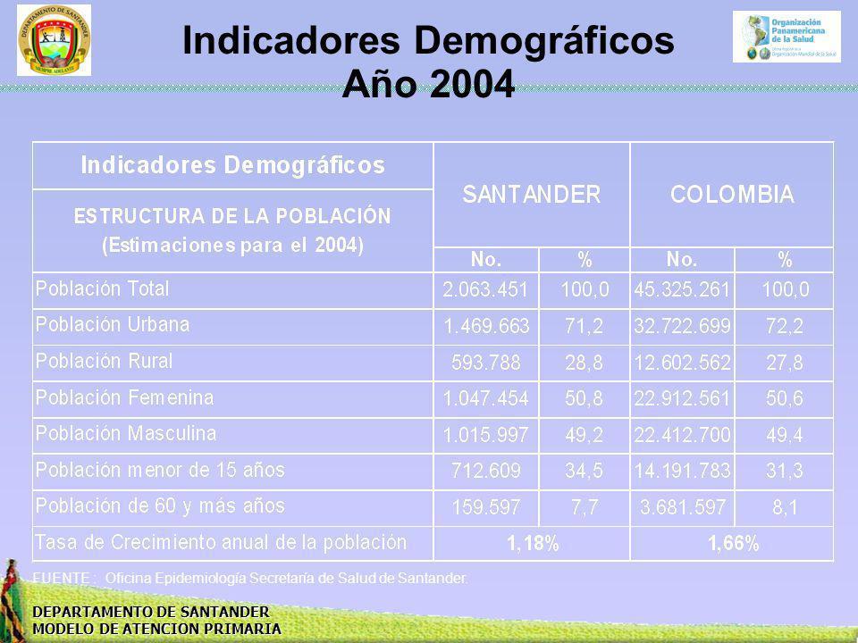 Indicadores Demográficos Año 2004