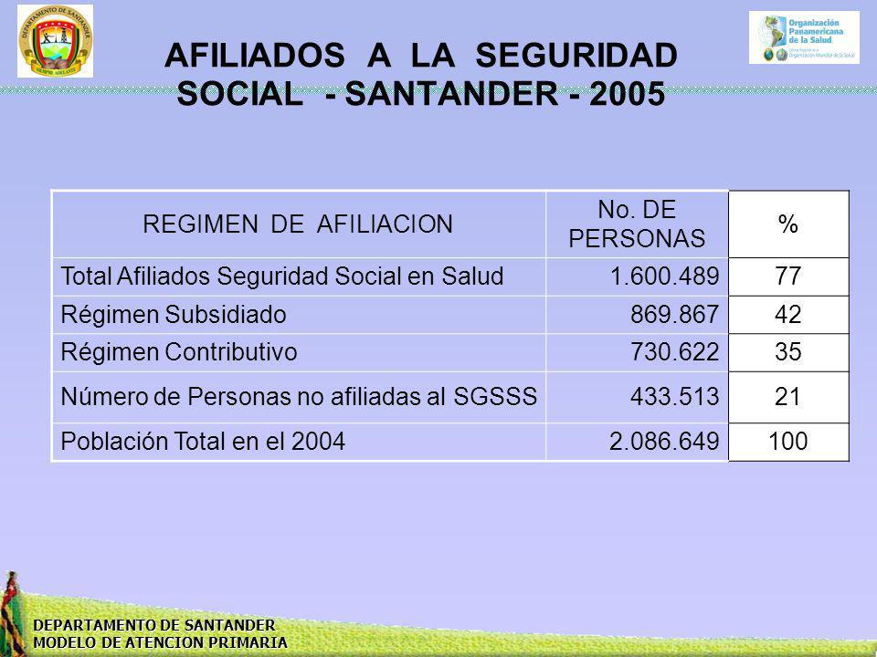 AFILIADOS A LA SEGURIDAD SOCIAL - SANTANDER - 2005