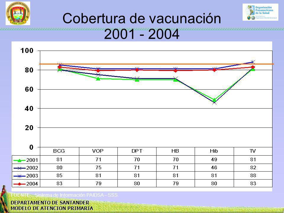 Cobertura de vacunación 2001 - 2004
