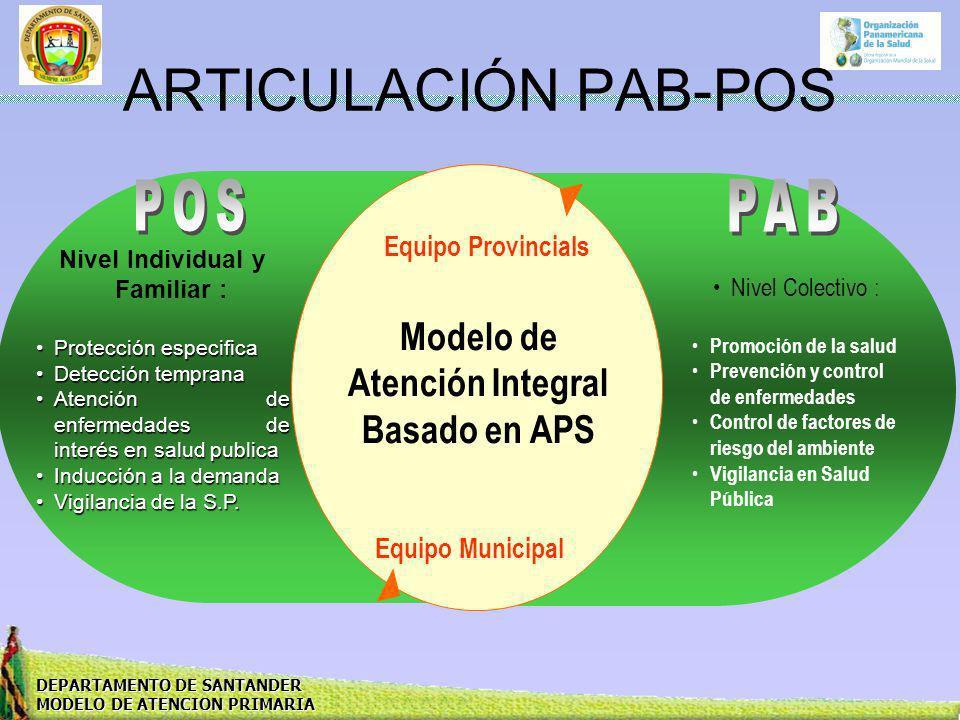 ARTICULACIÓN PAB-POS POS PAB Modelo de Atención Integral Basado en APS