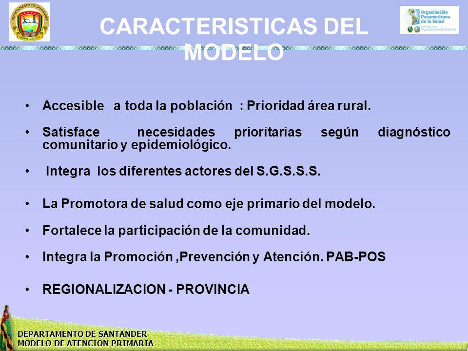 CARACTERISTICAS DEL MODELO