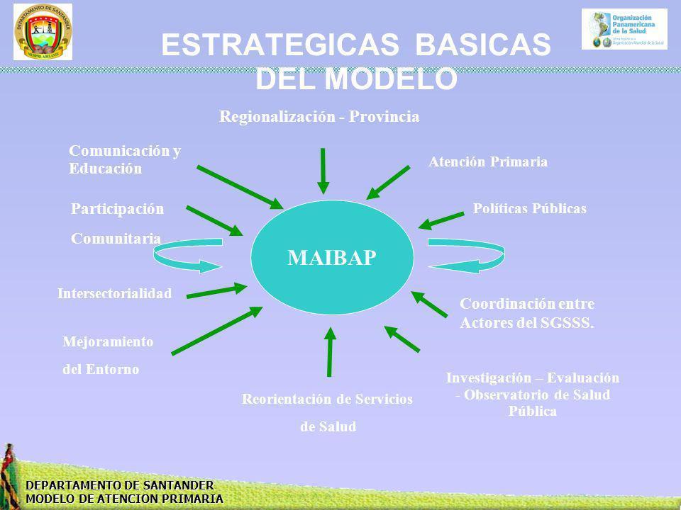 ESTRATEGICAS BASICAS DEL MODELO