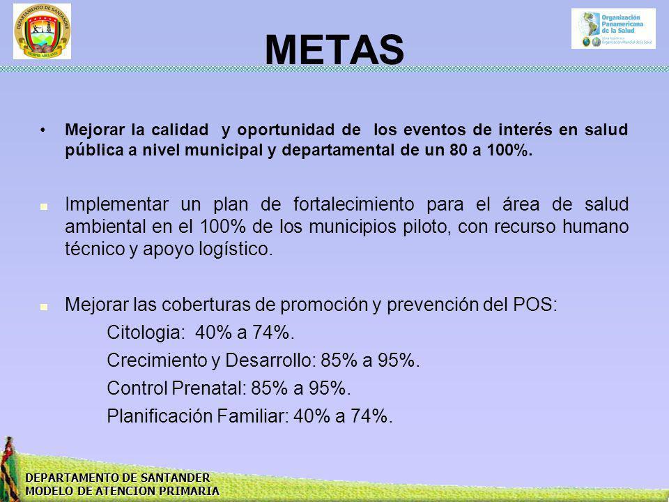 METAS Mejorar la calidad y oportunidad de los eventos de interés en salud pública a nivel municipal y departamental de un 80 a 100%.