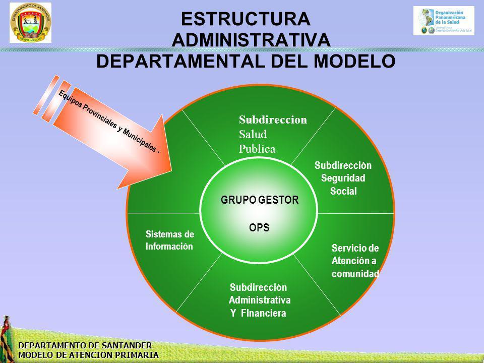 ESTRUCTURA ADMINISTRATIVA DEPARTAMENTAL DEL MODELO