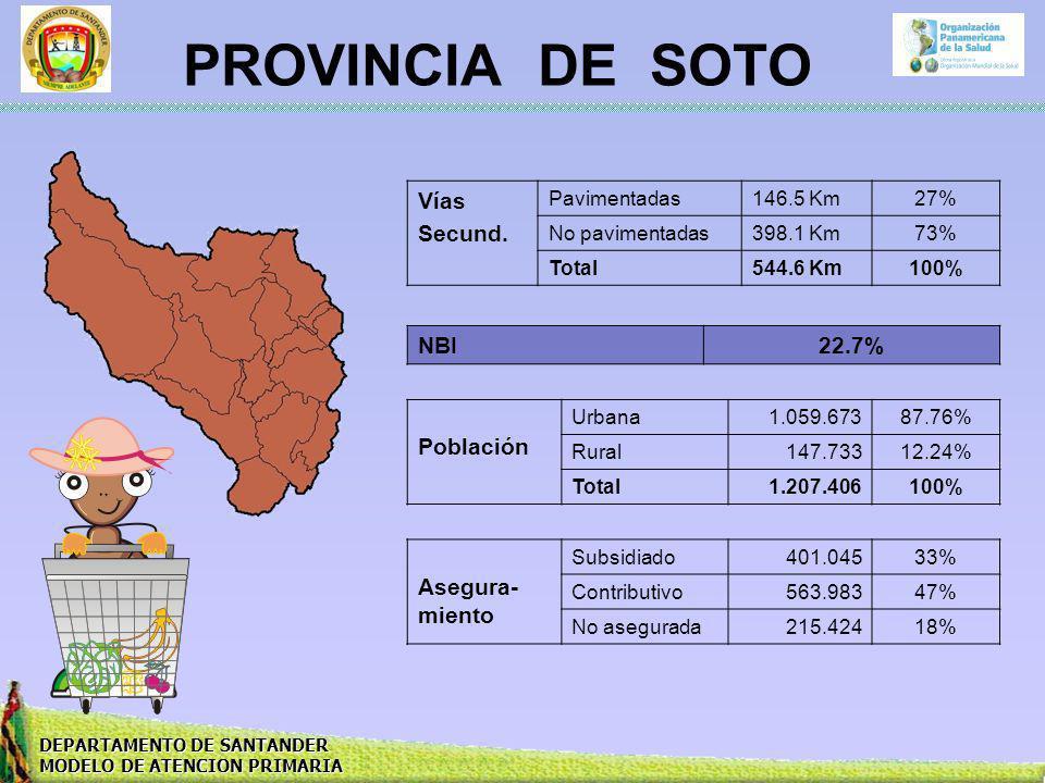 PROVINCIA DE SOTO Vías Secund. NBI 22.7% Población Asegura-miento