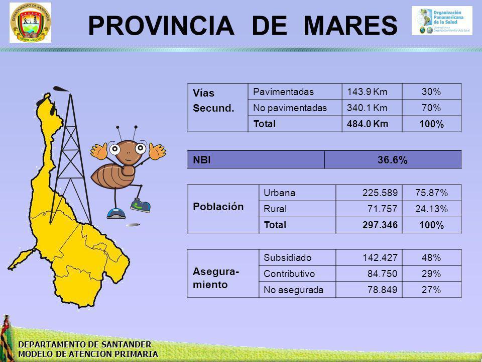 PROVINCIA DE MARES Vías Secund. NBI 36.6% Población Asegura-miento