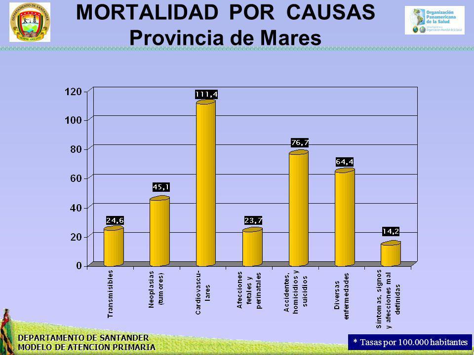 MORTALIDAD POR CAUSAS Provincia de Mares