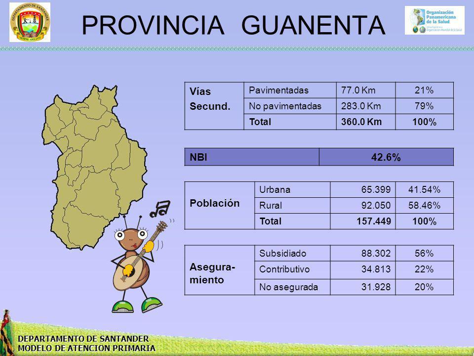 PROVINCIA GUANENTA Vías Secund. NBI 42.6% Población Asegura-miento