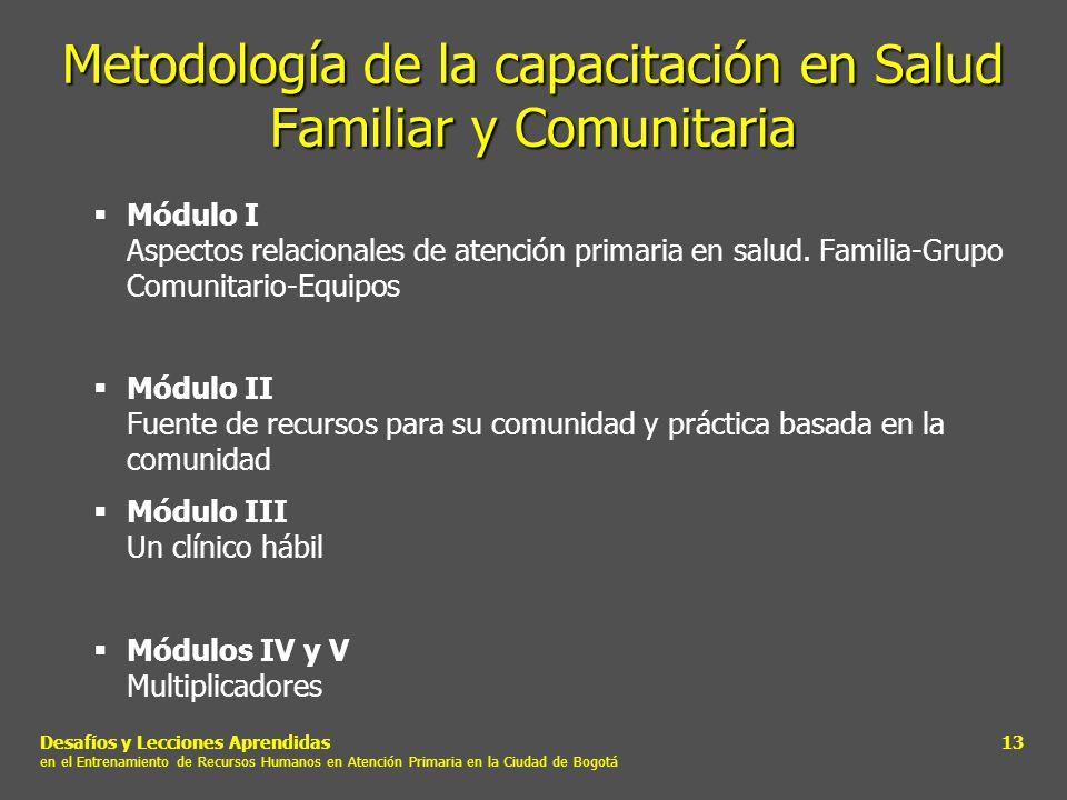 Metodología de la capacitación en Salud Familiar y Comunitaria