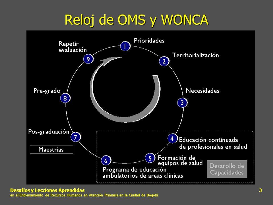 Reloj de OMS y WONCADesafíos y Lecciones Aprendidas en el Entrenamiento de Recursos Humanos en Atención Primaria en la Ciudad de Bogotá.