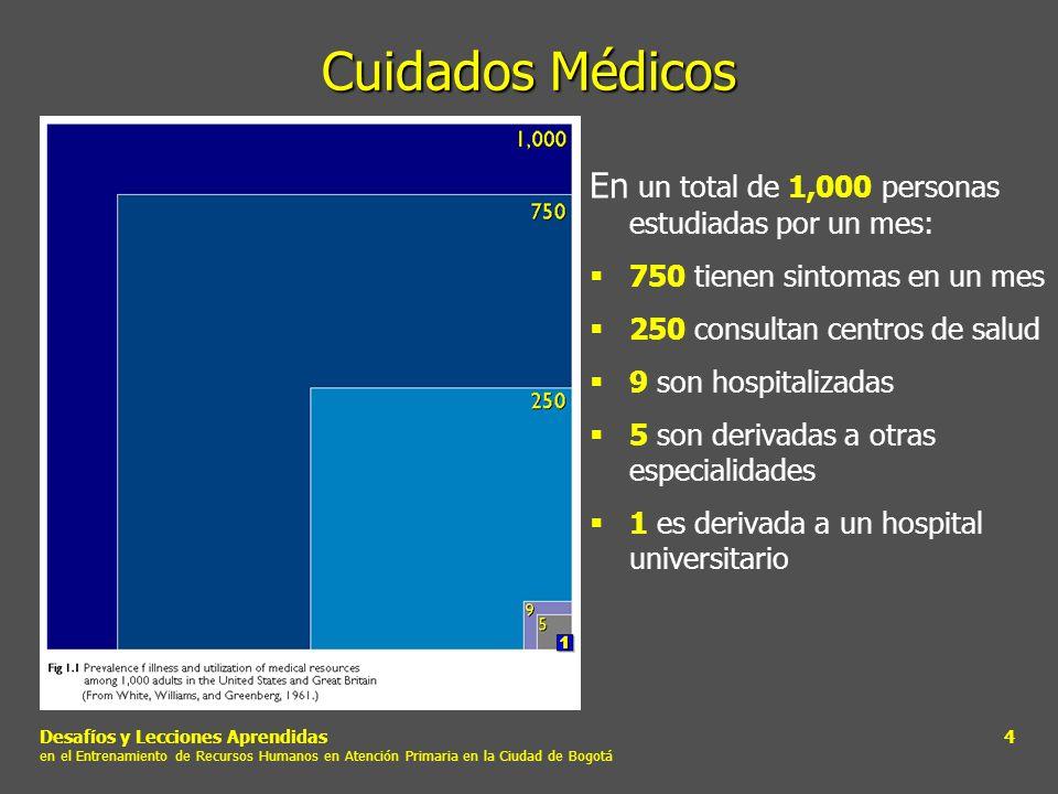 Cuidados Médicos En un total de 1,000 personas estudiadas por un mes: