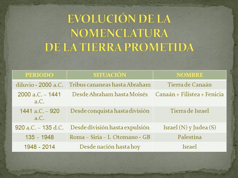 EVOLUCIÓN DE LA NOMENCLATURA DE LA TIERRA PROMETIDA
