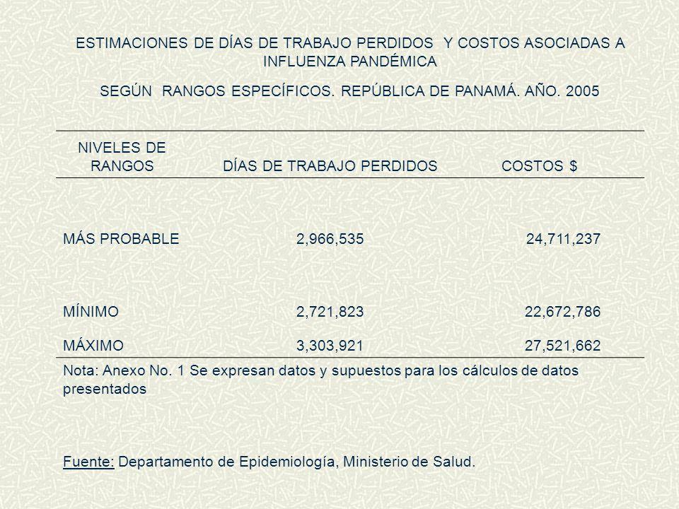 SEGÚN RANGOS ESPECÍFICOS. REPÚBLICA DE PANAMÁ. AÑO. 2005