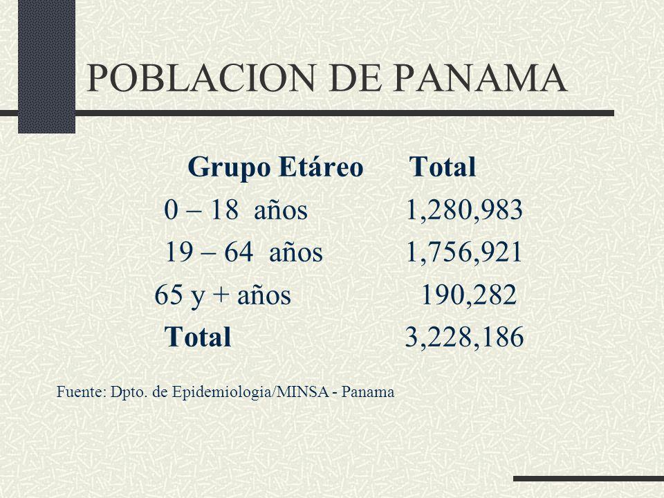 POBLACION DE PANAMA Grupo Etáreo Total 0  18 años 1,280,983