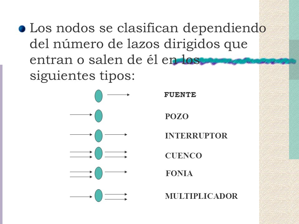 Los nodos se clasifican dependiendo del número de lazos dirigidos que entran o salen de él en los siguientes tipos: