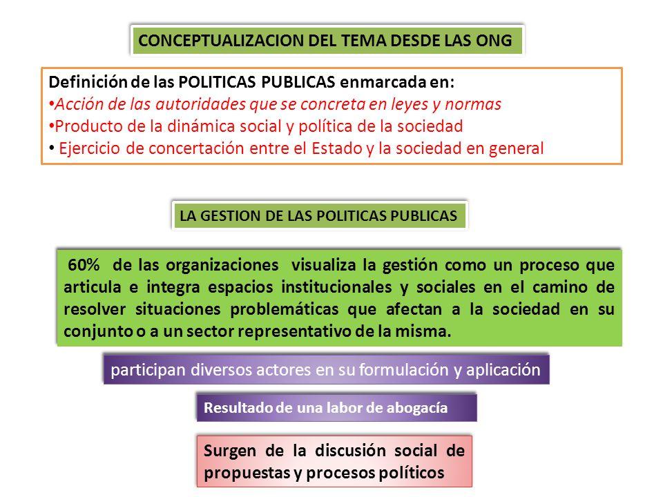 CONCEPTUALIZACION DEL TEMA DESDE LAS ONG