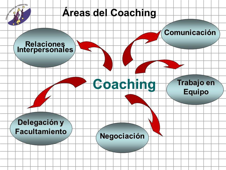 Relaciones Interpersonales Delegación y Facultamiento