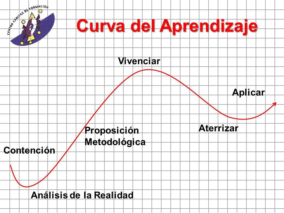 Curva del Aprendizaje Vivenciar Aplicar Aterrizar Proposición